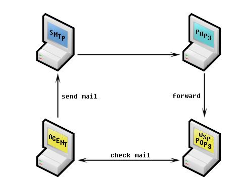 WebSitePulse mailbox scenario