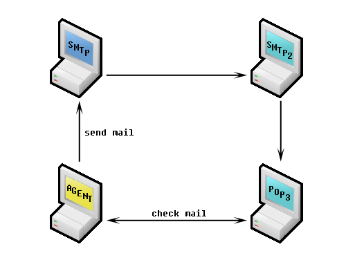 Authenticated SMTP servers scenario