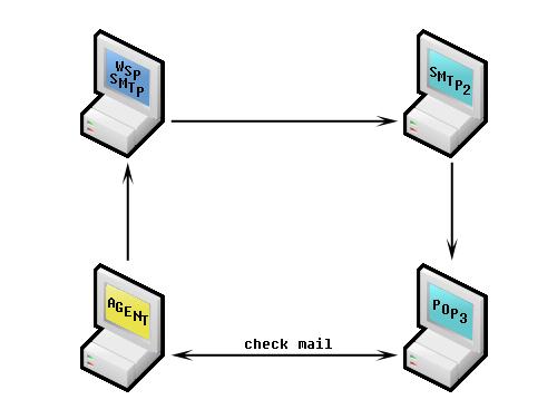POP3/IMAP scenario