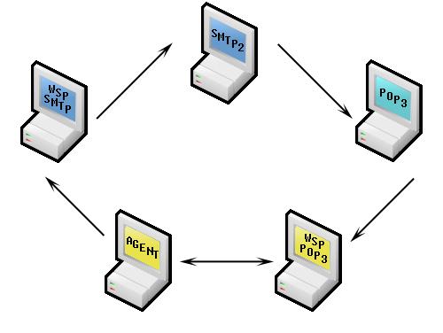 WebSitePulse POP3/IMAP only scenario