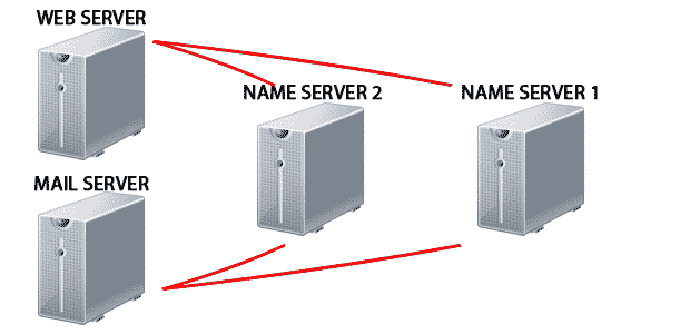 Server communications