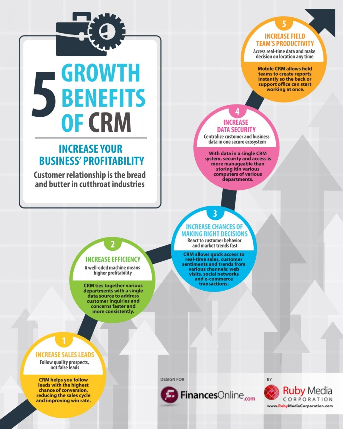 5 Growth Benefits of CRM