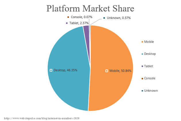 Internet platform market share 2020