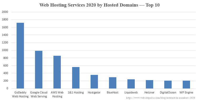 Top 10 web hosting services in 2020