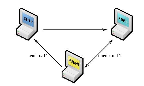 email round-trip