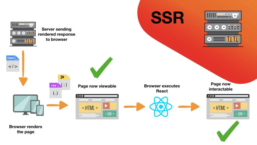 server-side rendering