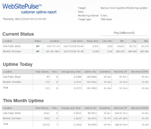 Uptime status page