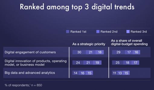 Top 3 digital trends