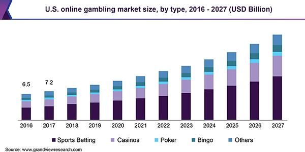 US gambling market